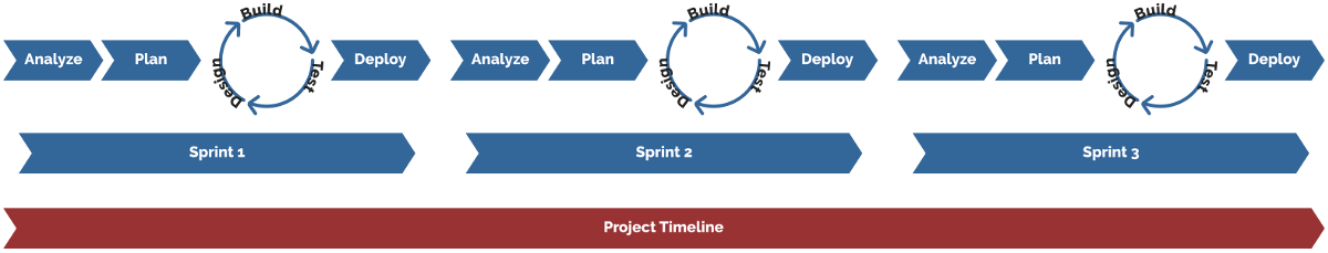 a diagram of how an agile workflow might work